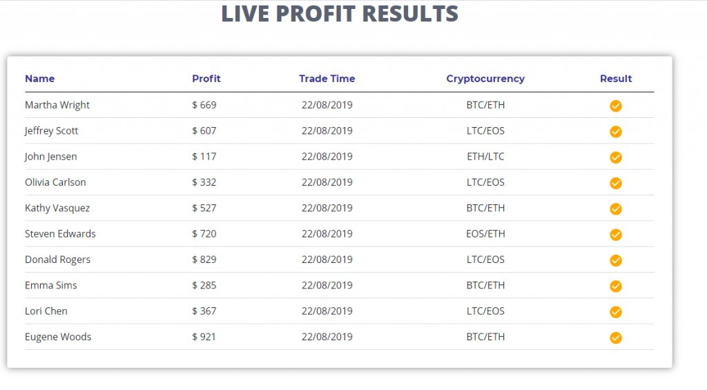 Bitcoin Circuit Reviews – Live Trading Results